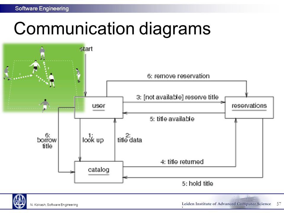 Communication diagrams