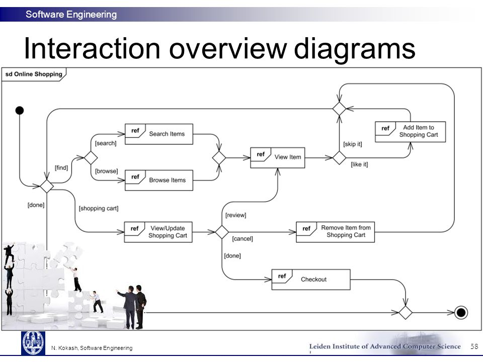 Interaction overview diagrams
