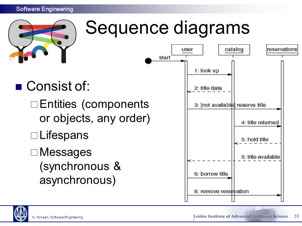 Sequence diagrams Consist of:
