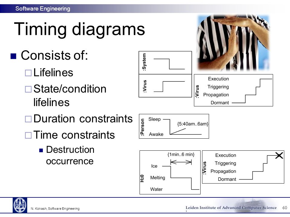 Timing diagrams Consists of: Lifelines State/condition lifelines