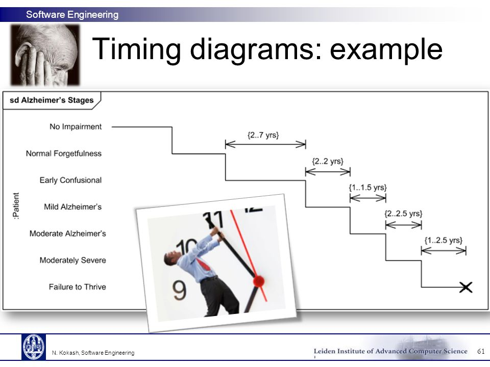 Timing diagrams: example
