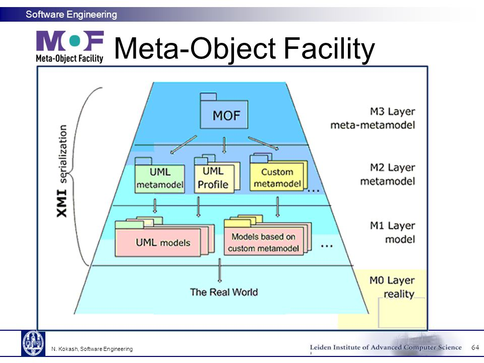 Meta-Object Facility N. Kokash, Software Engineering