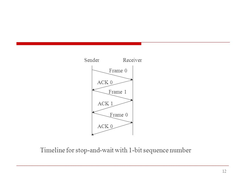 Timeline for stop-and-wait with 1-bit sequence number