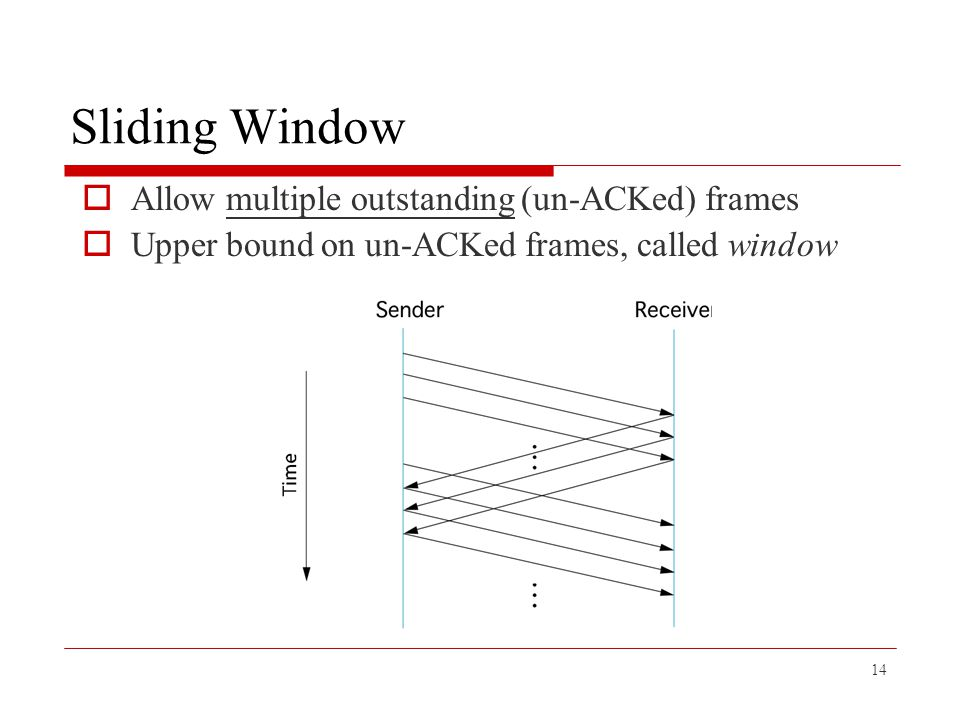 Sliding Window Allow multiple outstanding (un-ACKed) frames
