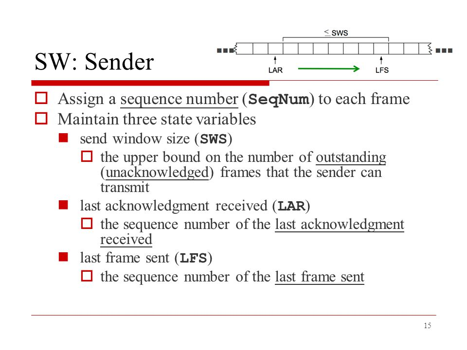 SW: Sender Assign a sequence number (SeqNum) to each frame
