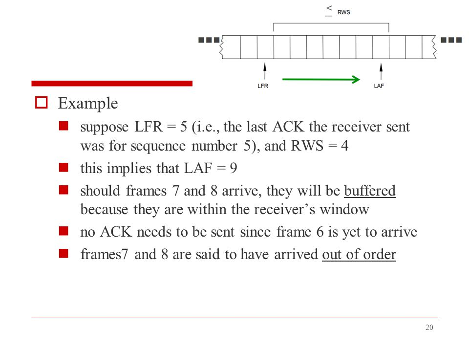 Example suppose LFR = 5 (i.e., the last ACK the receiver sent was for sequence number 5), and RWS = 4.