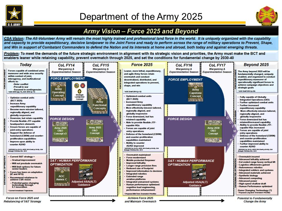 Department of the Army 2025