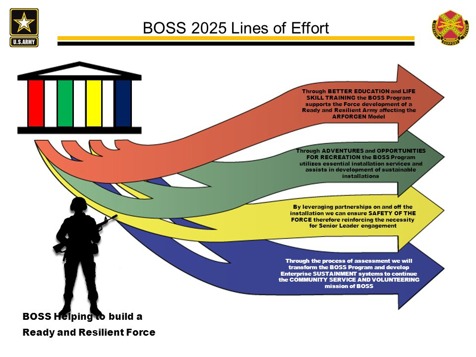 BOSS 2025 Lines of Effort