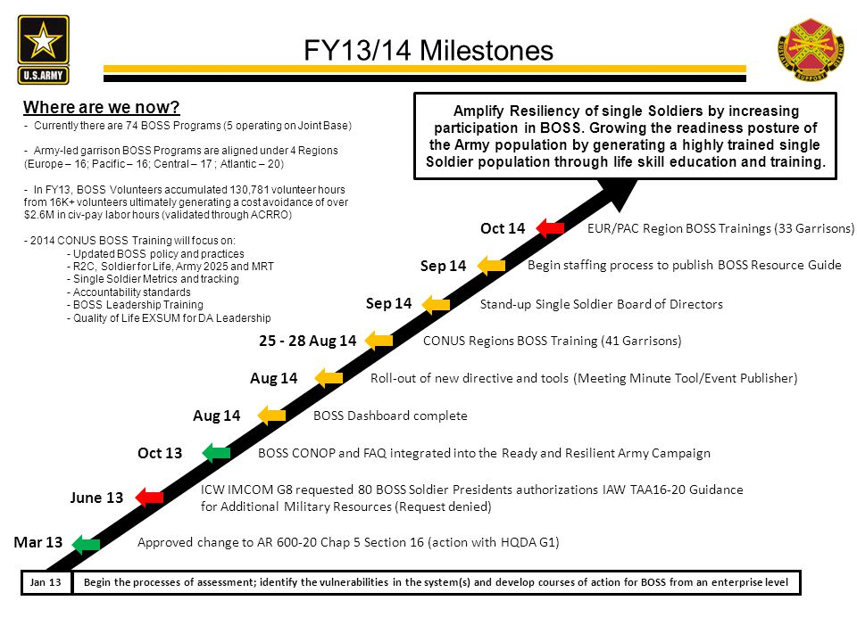 FY13/14 Milestones Where are we now Oct 14 Sep 14 Sep 14