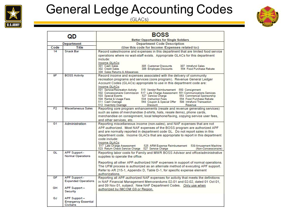 General Ledge Accounting Codes (GLACs)