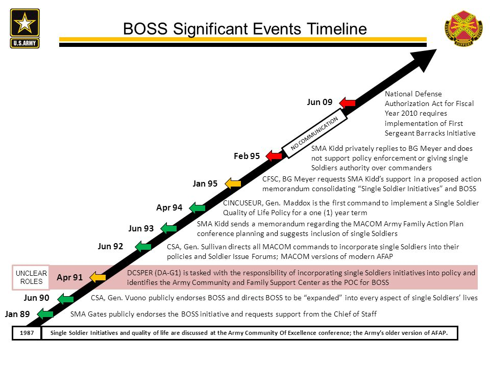 BOSS Significant Events Timeline
