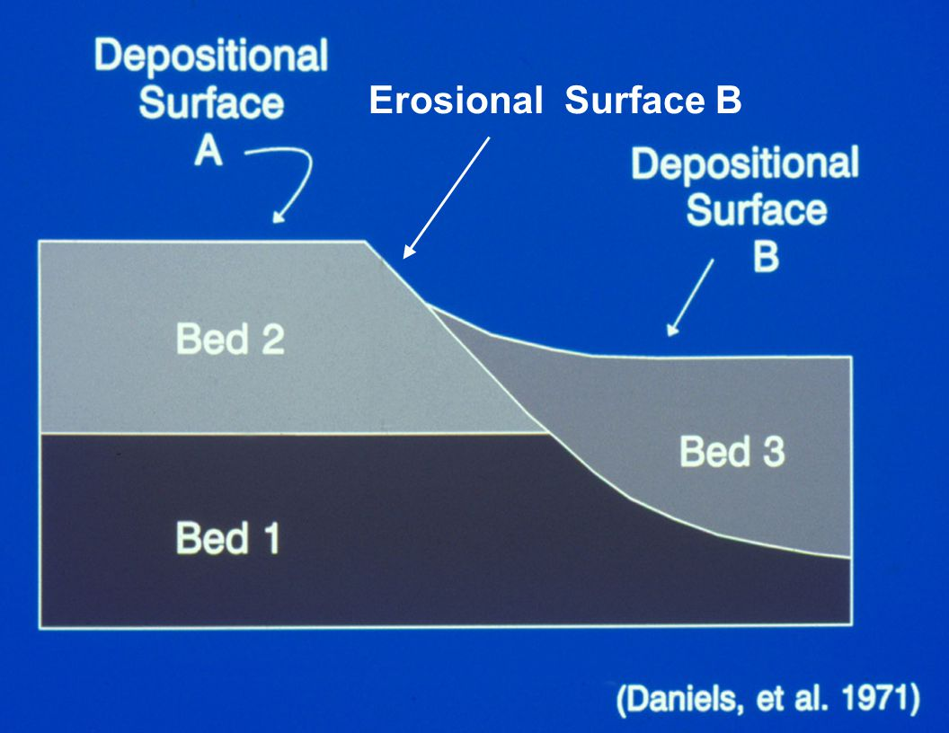 Erosional Surface B