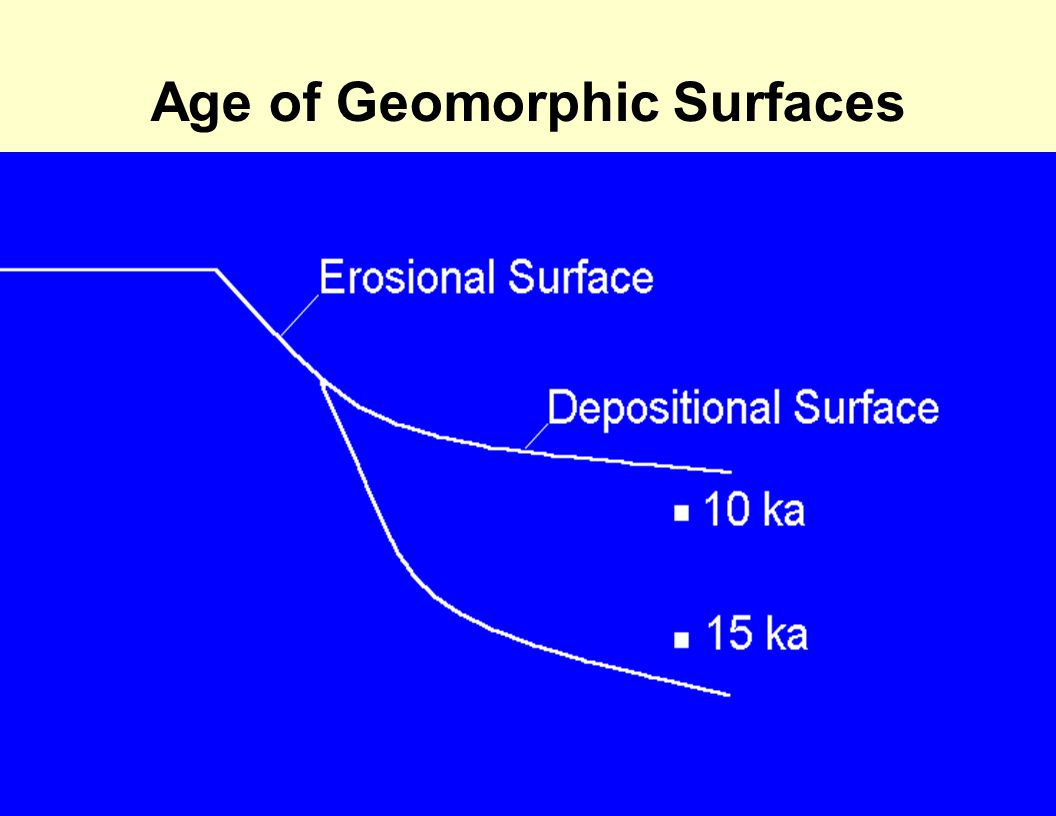 Age of Geomorphic Surfaces