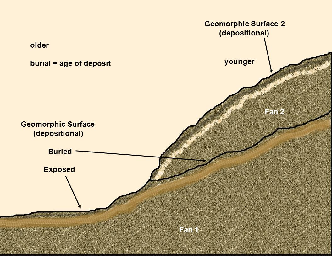 Geomorphic Surface 2 (depositional) older burial = age of deposit