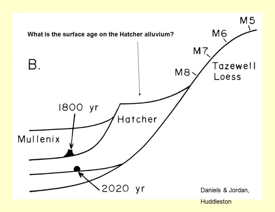 What is the surface age on the Hatcher alluvium