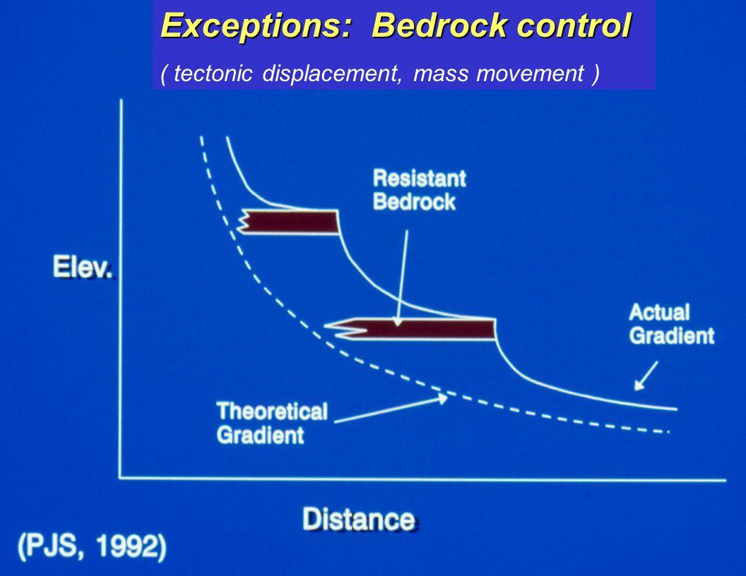 Exceptions: Bedrock control