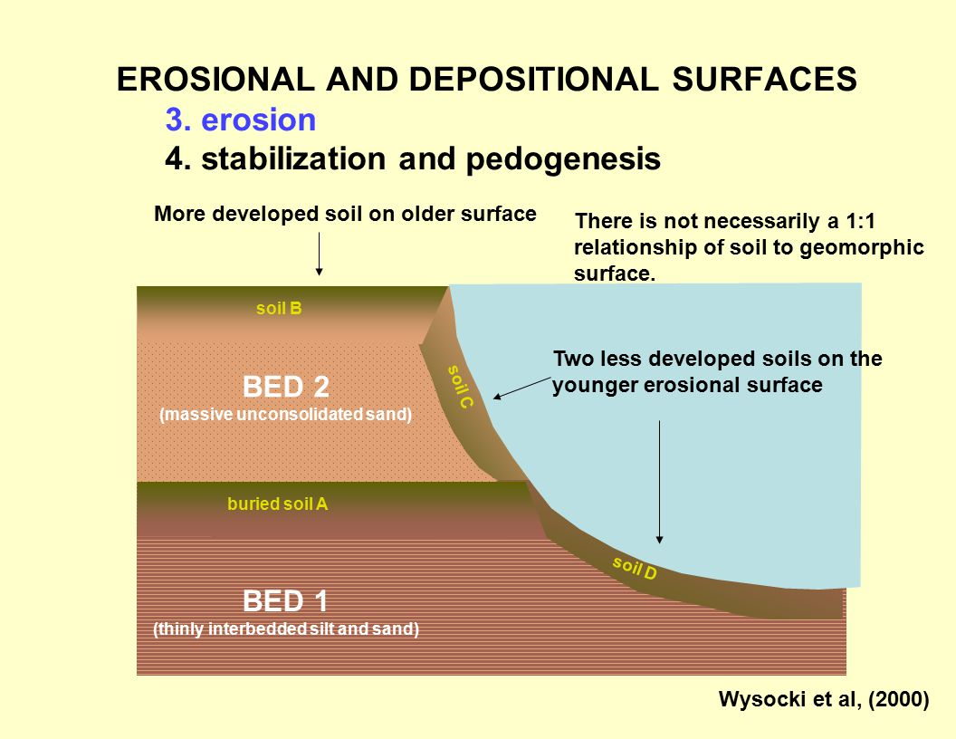 (massive unconsolidated sand) (thinly interbedded silt and sand)