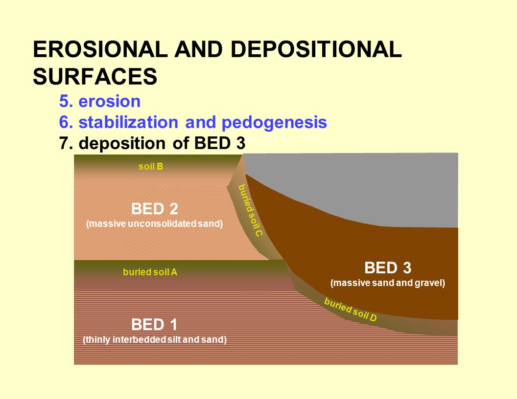 EROSIONAL AND DEPOSITIONAL SURFACES