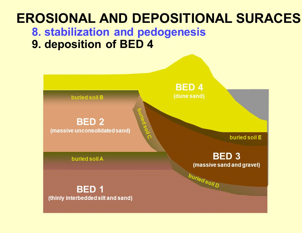 EROSIONAL AND DEPOSITIONAL SURACES