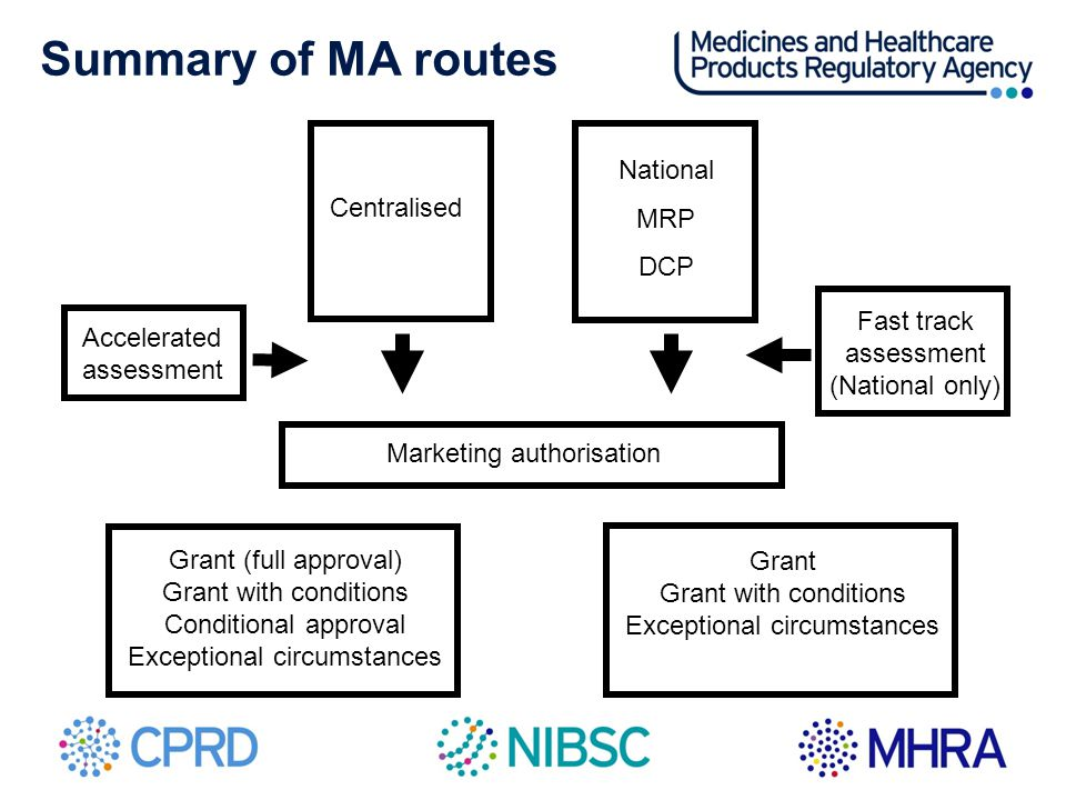 Summary of MA routes National MRP Centralised DCP