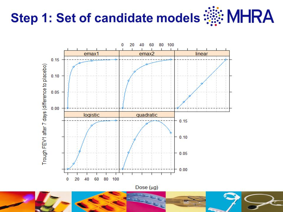 Step 1: Set of candidate models
