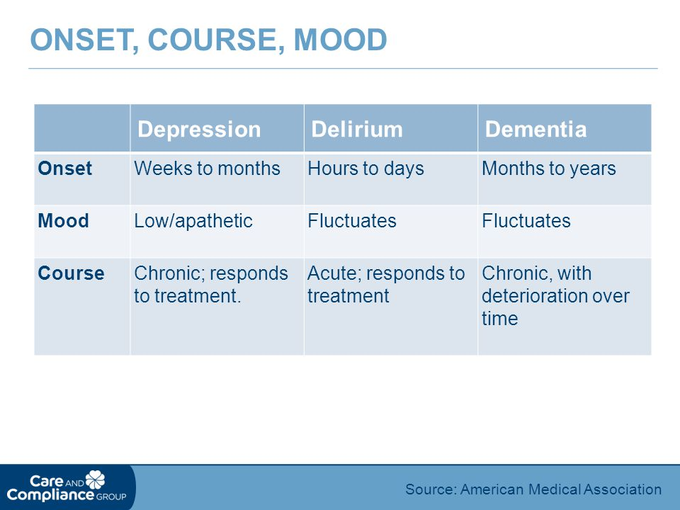 Onset, Course, Mood Depression Delirium Dementia Onset Weeks to months