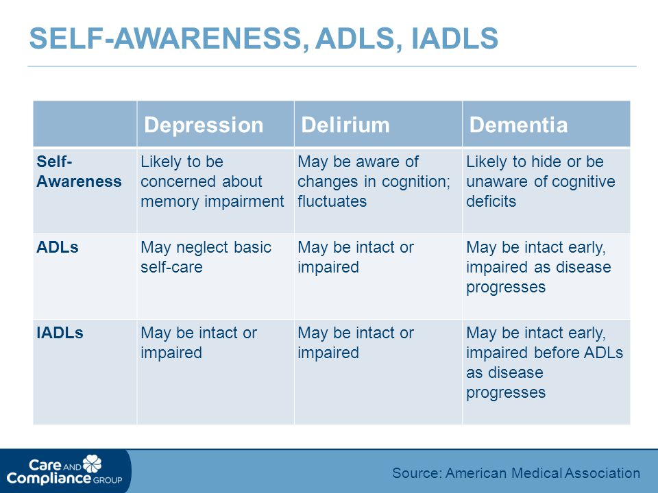 Self-Awareness, ADLs, IADLs