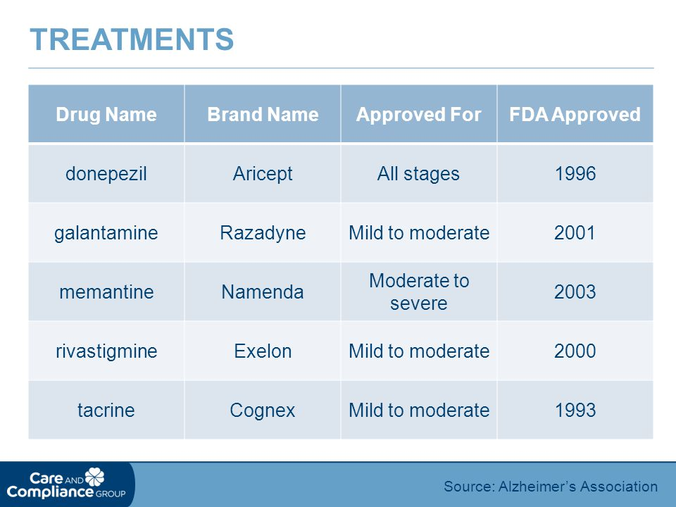 Treatments Drug Name Brand Name Approved For FDA Approved donepezil