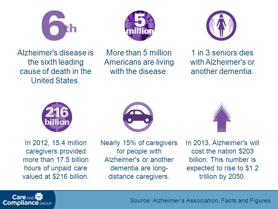 More than 5 million Americans are living with the disease.