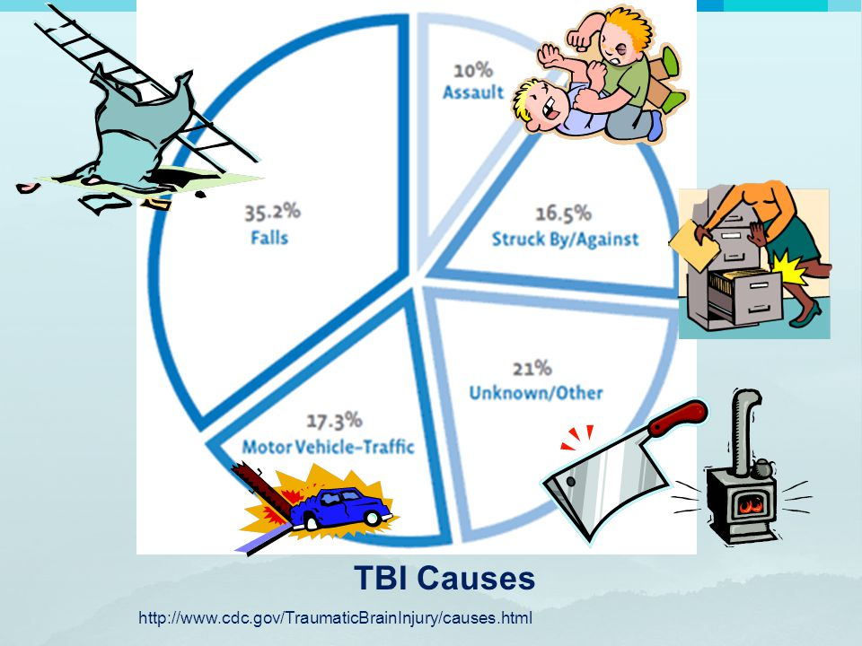 TBI Causes http://www.cdc.gov/TraumaticBrainInjury/causes.html