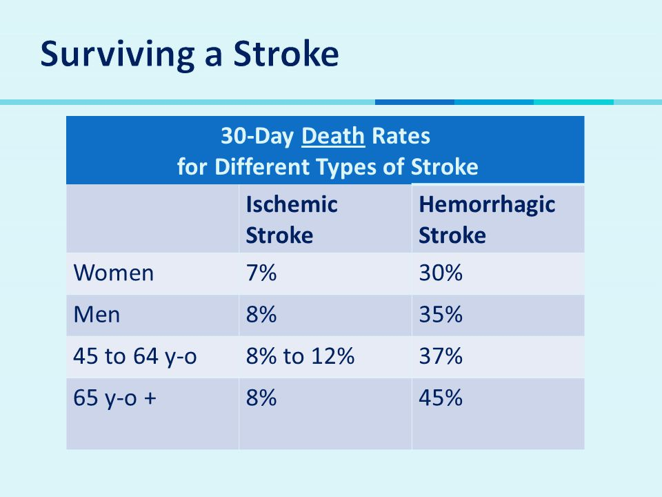 for Different Types of Stroke