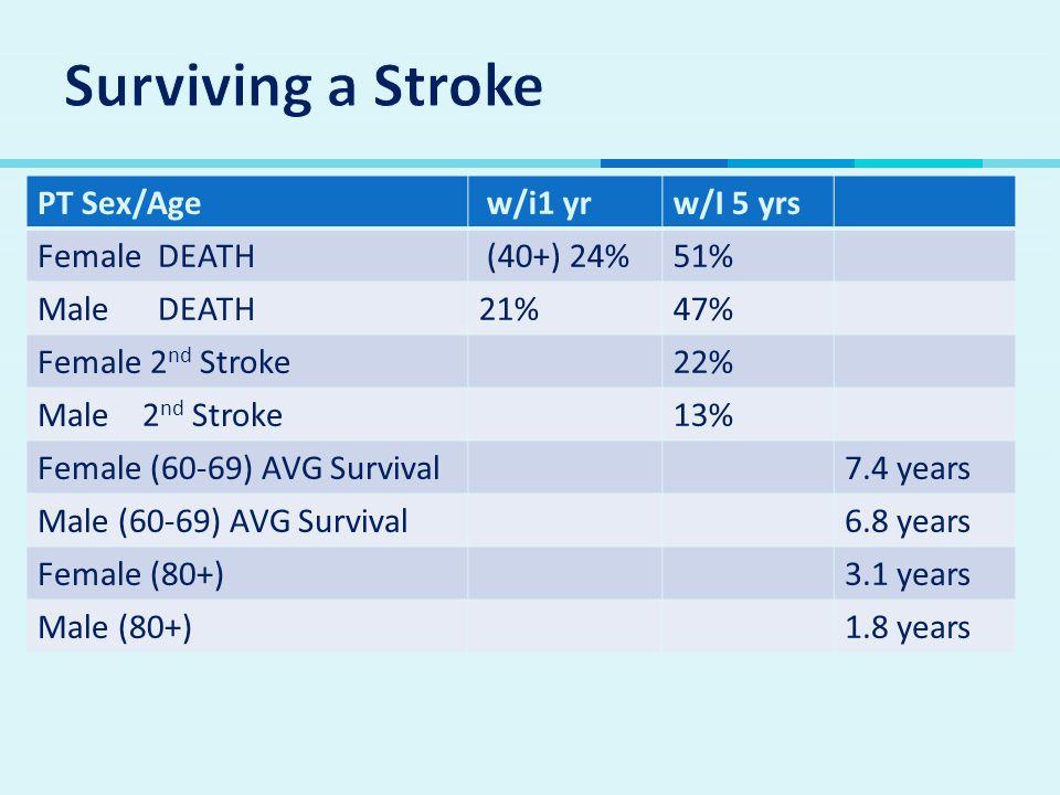 Surviving a Stroke PT Sex/Age w/i1 yr w/I 5 yrs Female DEATH (40+) 24%