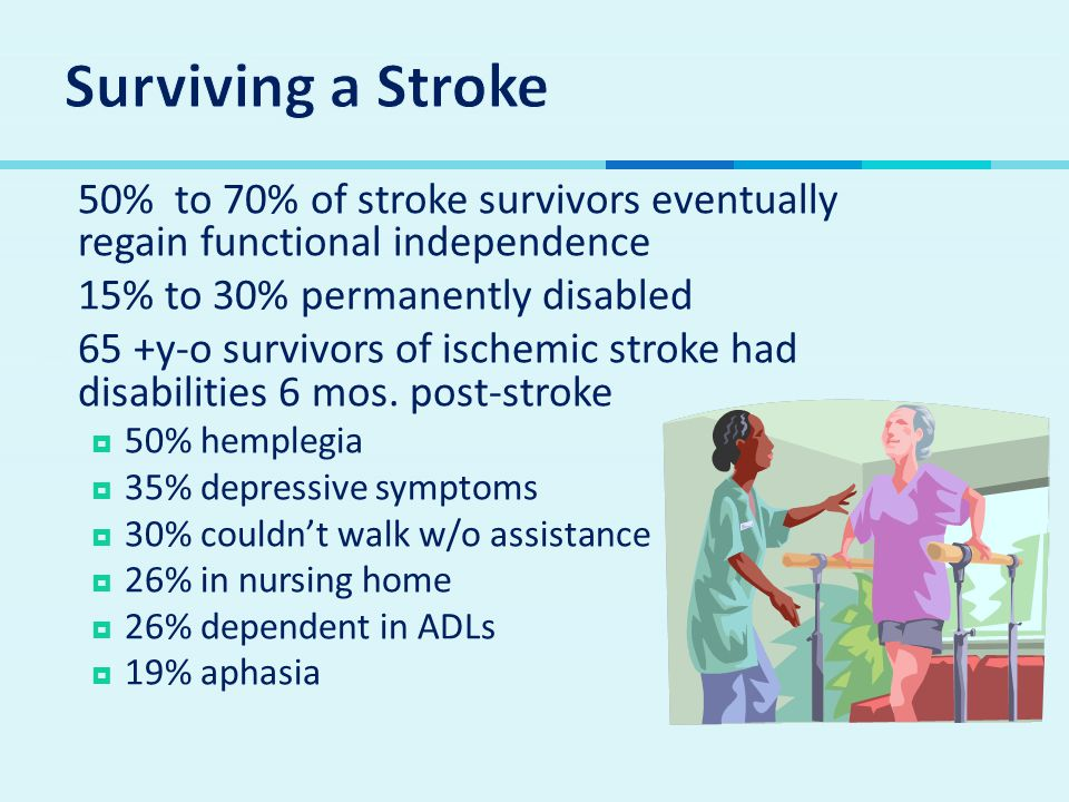 Surviving a Stroke 50% to 70% of stroke survivors eventually regain functional independence. 15% to 30% permanently disabled.