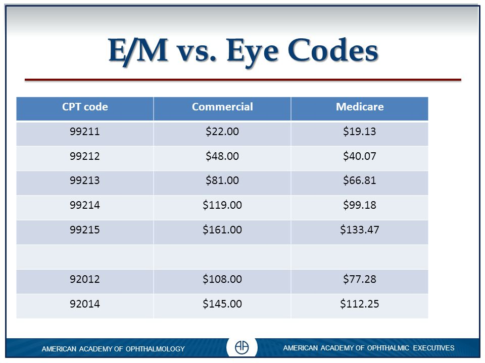 E/M vs. Eye Codes CPT code Commercial Medicare 99211 $22.00 $19.13
