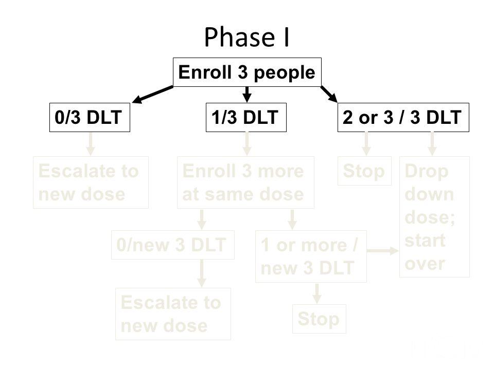 Phase I Enroll 3 people 0/3 DLT 1/3 DLT 2 or 3 / 3 DLT
