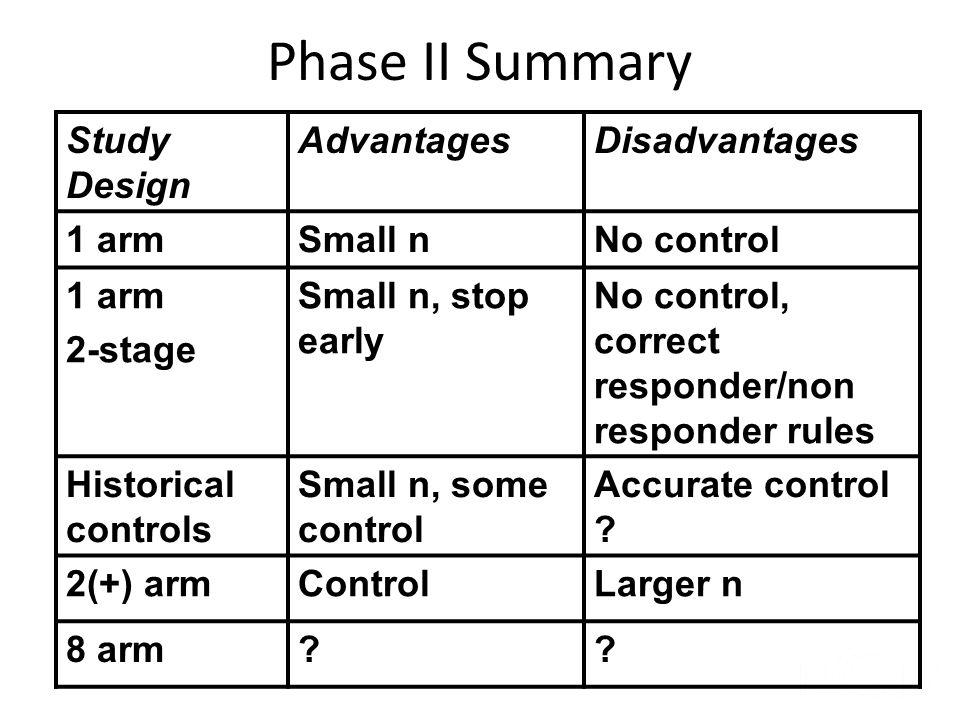 Phase II Summary Study Design Advantages Disadvantages 1 arm Small n