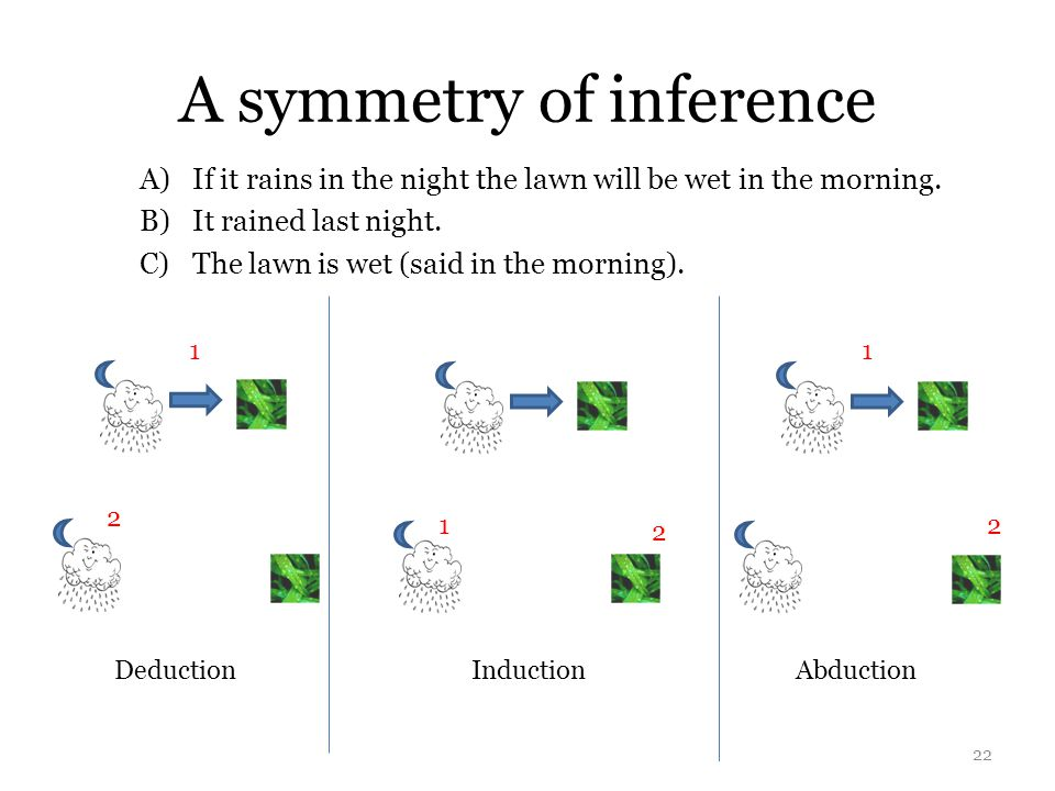 A symmetry of inference