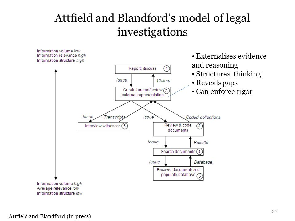 Attfield and Blandford's model of legal investigations