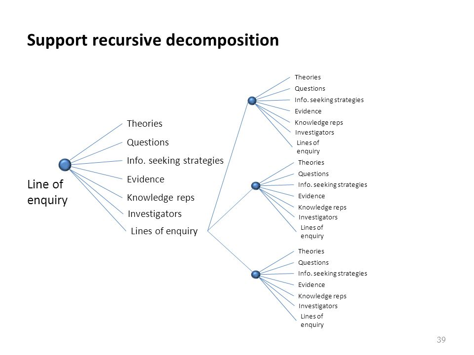 Support recursive decomposition