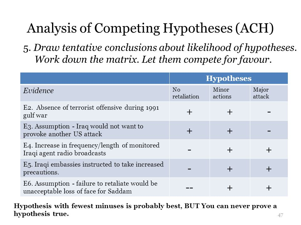 Analysis of Competing Hypotheses (ACH)