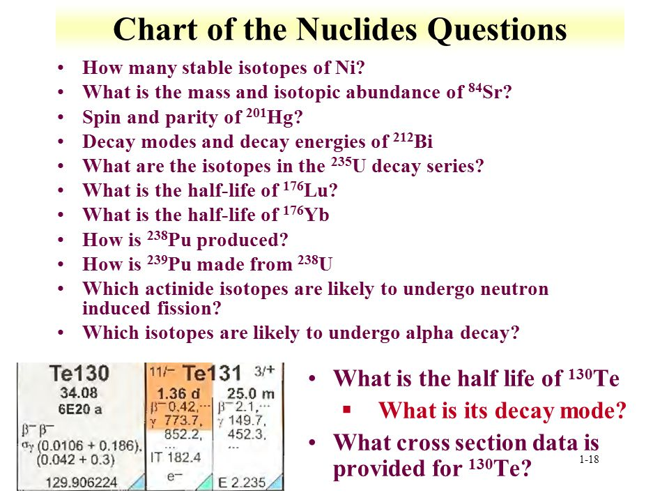 Chart of the Nuclides Questions