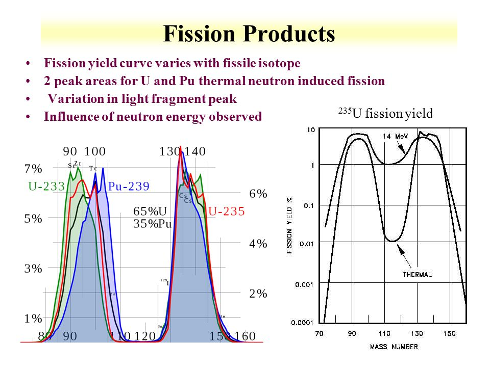 Fission Products Fission yield curve varies with fissile isotope