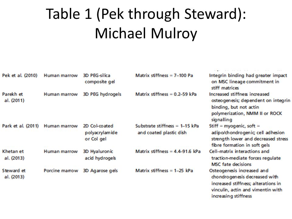 Table 1 (Pek through Steward): Michael Mulroy
