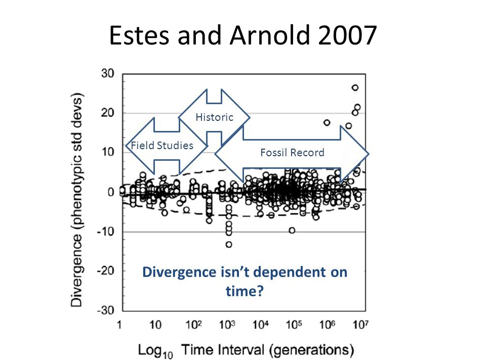 Divergence isn't dependent on time