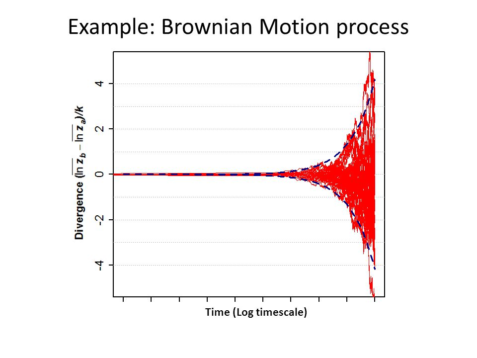 Example: Brownian Motion process