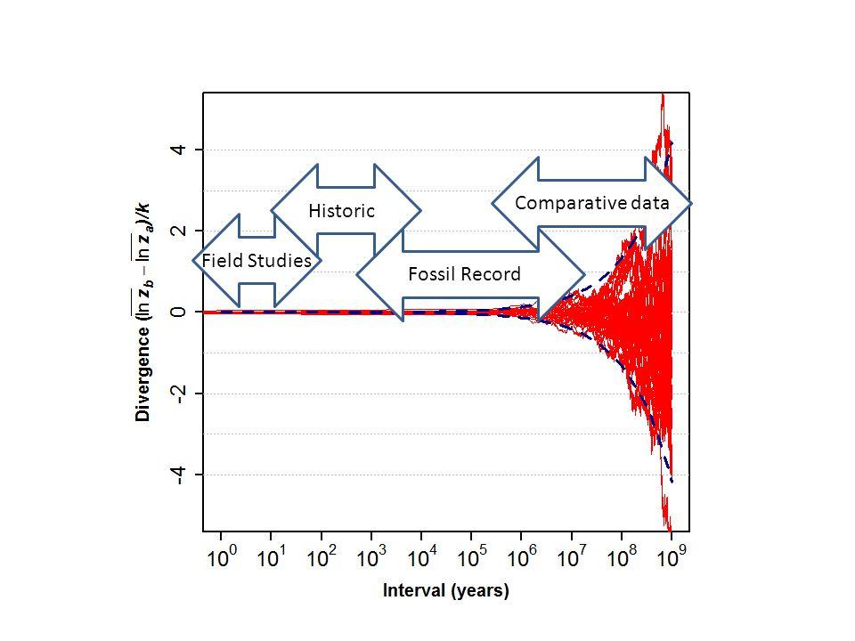 Comparative data Historic Field Studies Fossil Record