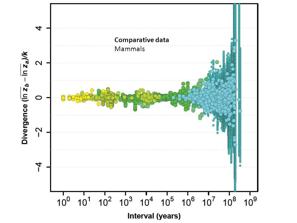 Comparative data Mammals