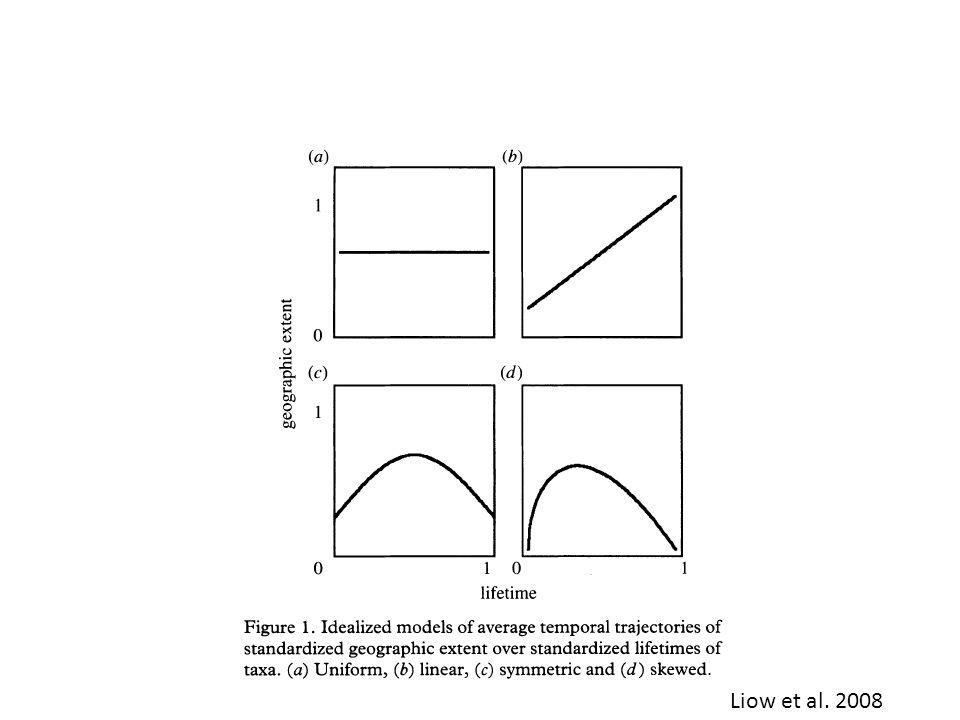 Liow et al. 2008