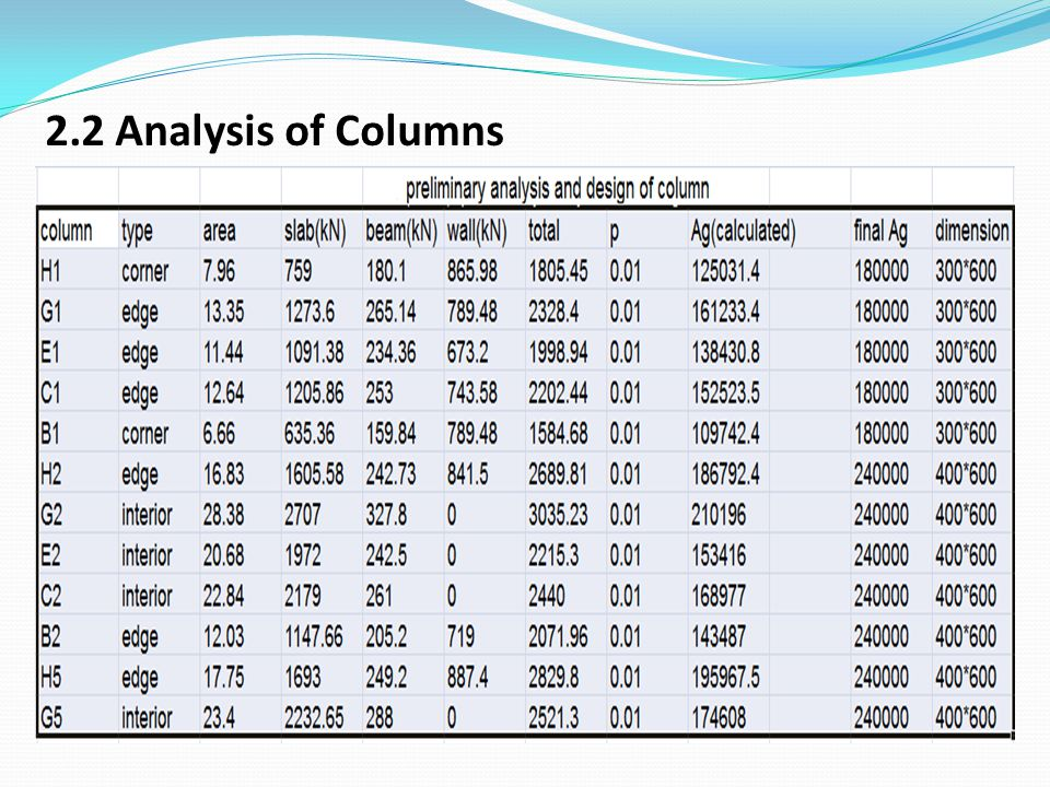 2.2 Analysis of Columns