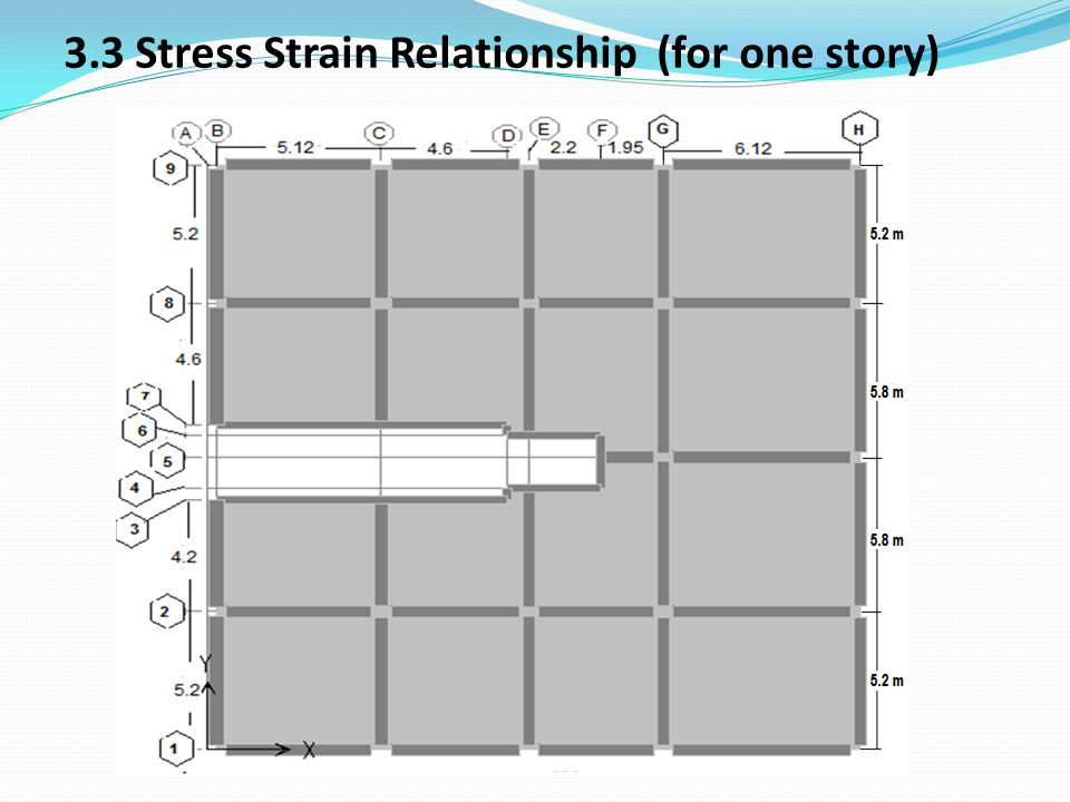 3.3 Stress Strain Relationship (for one story)